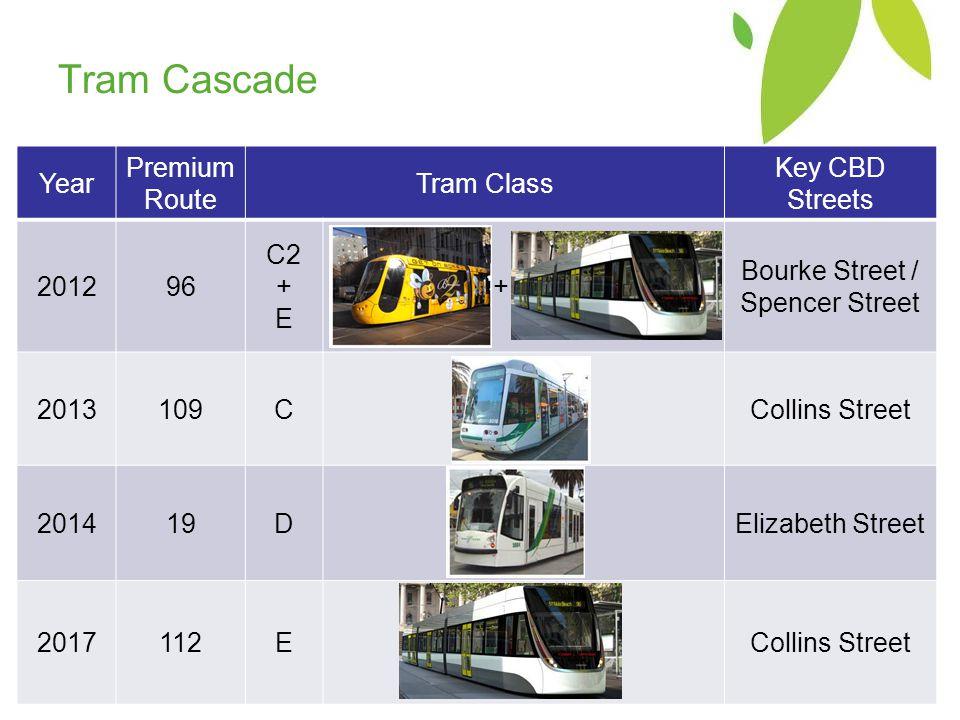 Tram Cascade Year Premium Route Tram Class Key CBD Streets 201296 C2 + E + Bourke Street / Spencer Street 2013109CCollins Street 201419DElizabeth Street 2017112ECollins Street