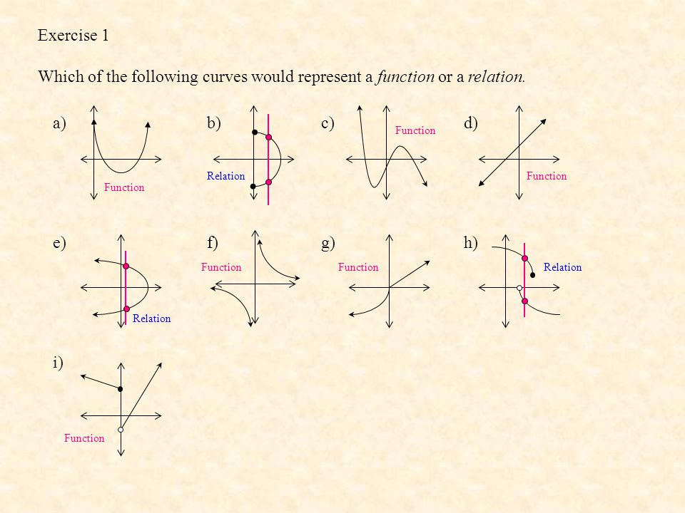 Exercise 1 Which of the following curves would represent a function or a relation. a)b)c)d) e)f)g)h) i) Function Relation