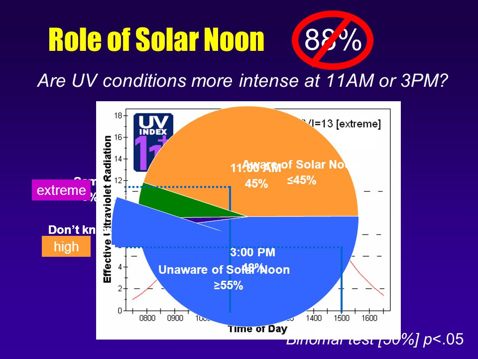 Same 5% Don't know 2% 3:00 PM 48% 11:00 AM 45% Role of Solar Noon Are UV conditions more intense at 11AM or 3PM.