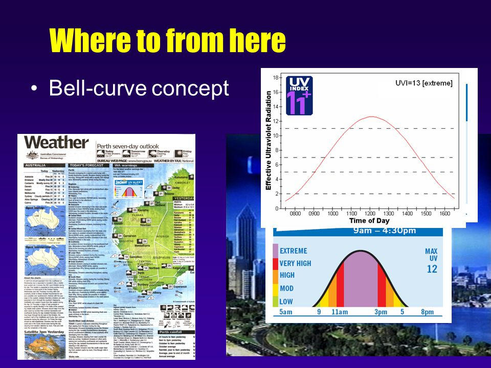 Where to from here Bell-curve concept