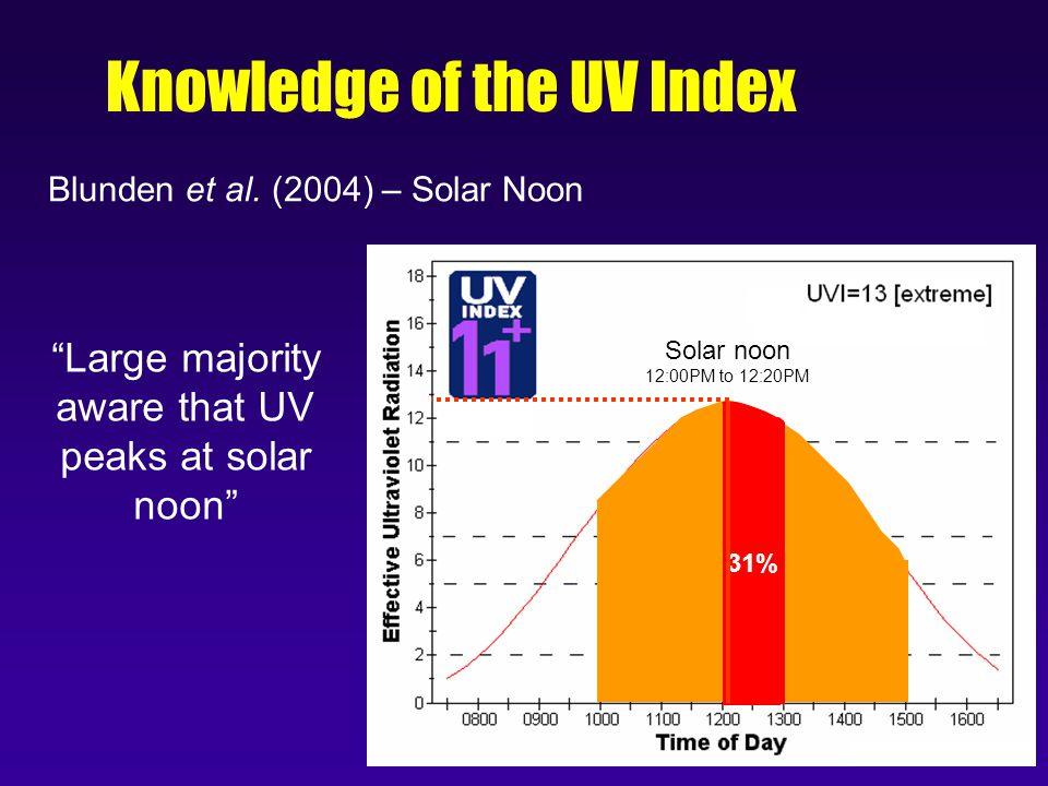 88% 31% Knowledge of the UV Index Solar noon 12:00PM to 12:20PM Large majority aware that UV peaks at solar noon Blunden et al.