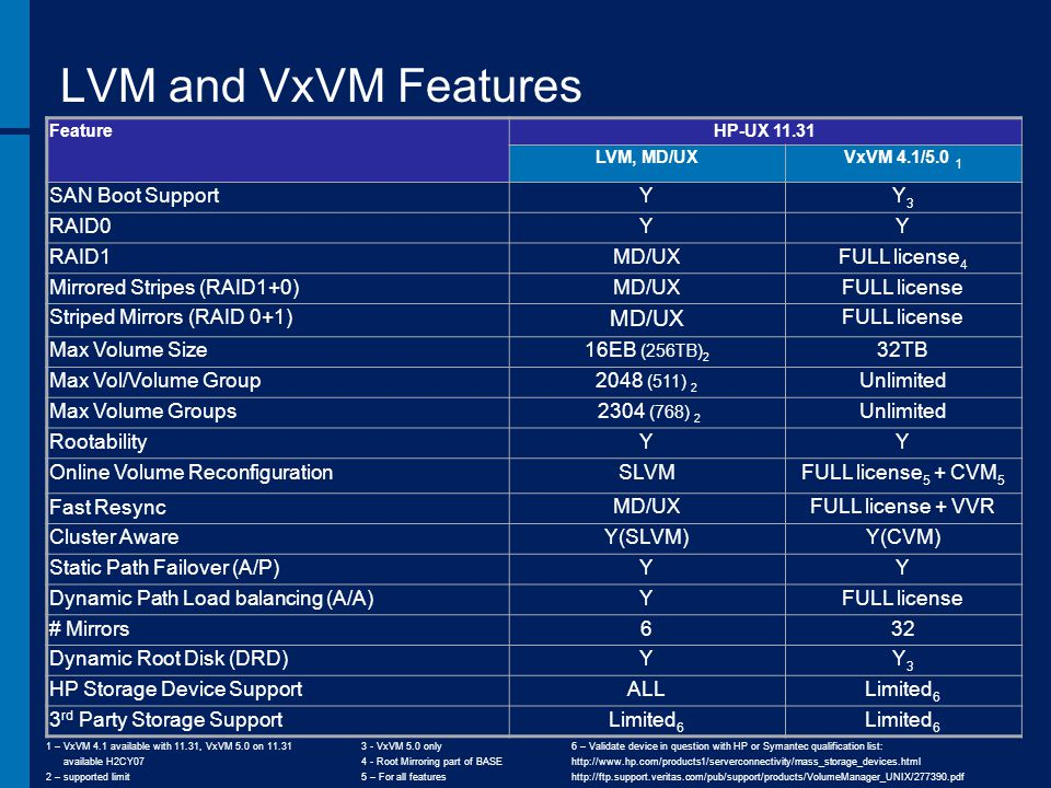 LVM and VxVM Features FeatureHP-UX 11.31 LVM, MD/UXVxVM 4.1/5.0 1 SAN Boot SupportYY3Y3 RAID0YY RAID1MD/UXFULL license 4 Mirrored Stripes (RAID1+0)MD/