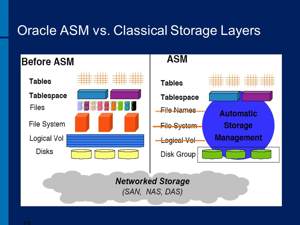Oracle ASM vs. Classical Storage Layers 19