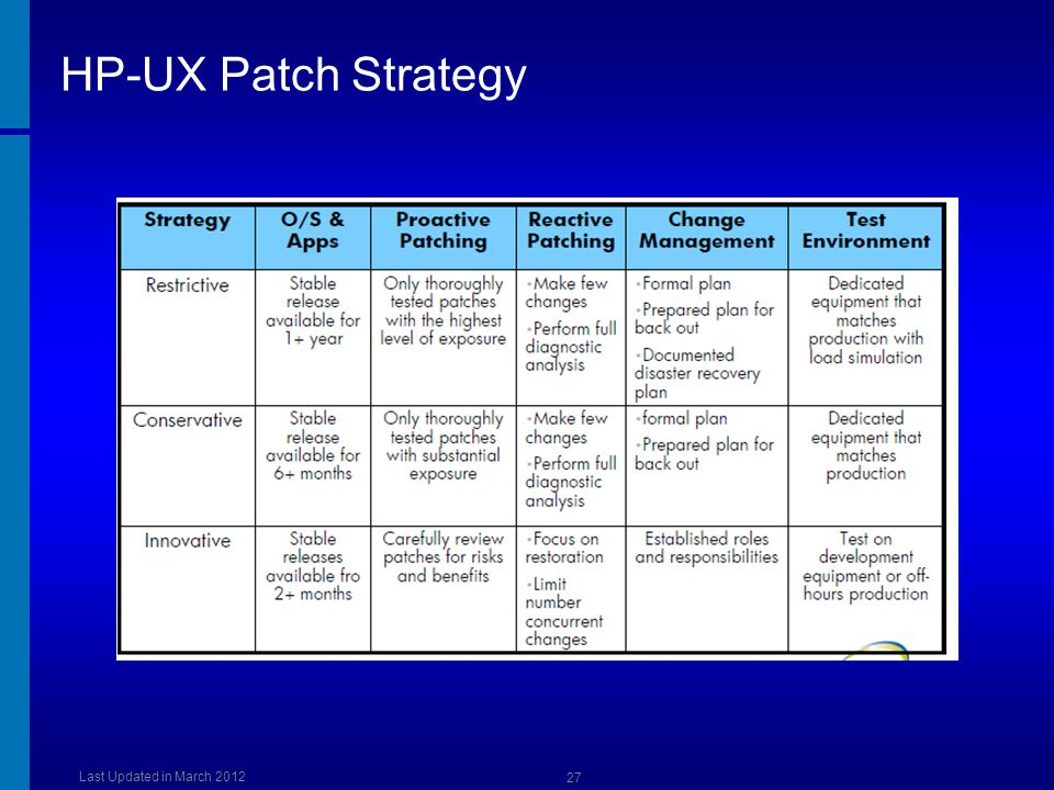 HP-UX Patch Strategy Last Updated in March 2012 27