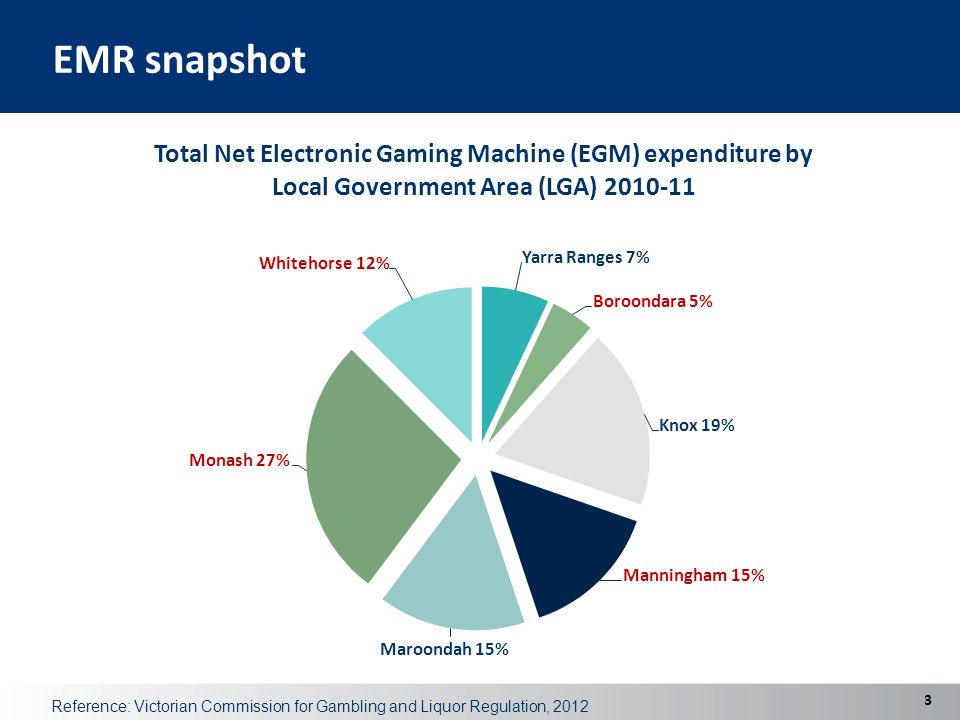 EMR snapshot 3 Reference: Victorian Commission for Gambling and Liquor Regulation, 2012