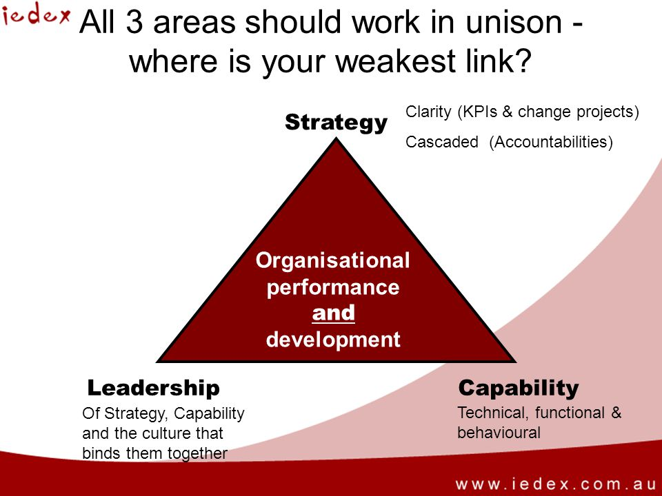 Strategy LeadershipCapability All 3 areas should work in unison - where is your weakest link.