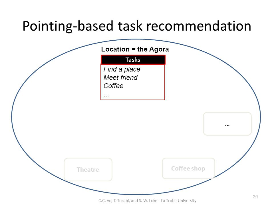 Pointing-based task recommendation 20 Location = the Agora Find a place Meet friend Coffee … Tasks Theatre Coffee shop … C.C.