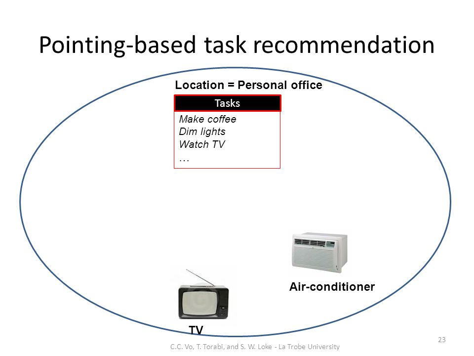 Pointing-based task recommendation 23 Location = Personal office TV Air-conditioner Make coffee Dim lights Watch TV … Tasks C.C.