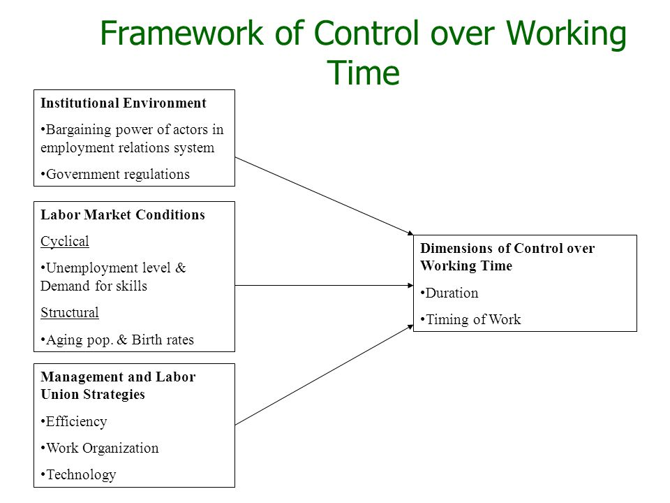 Framework of Control over Working Time Institutional Environment Bargaining power of actors in employment relations system Government regulations Labor Market Conditions Cyclical Unemployment level & Demand for skills Structural Aging pop.