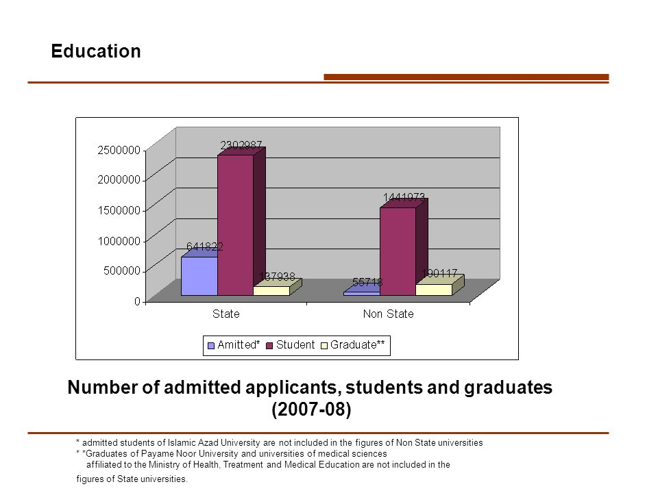 Number of admitted applicants, students and graduates (2007-08) * admitted students of Islamic Azad University are not included in the figures of Non State universities * *Graduates of Payame Noor University and universities of medical sciences affiliated to the Ministry of Health, Treatment and Medical Education are not included in the figures of State universities.