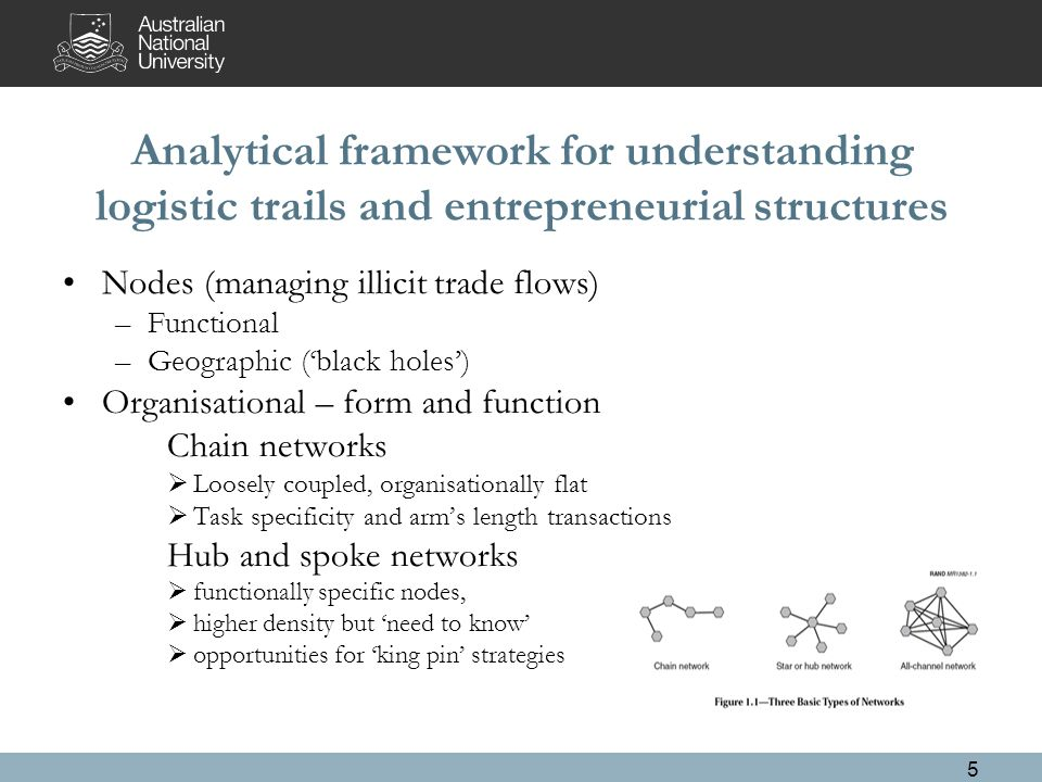 Analytical framework for understanding logistic trails and entrepreneurial structures Nodes (managing illicit trade flows) –Functional –Geographic ('black holes') Organisational – form and function Chain networks  Loosely coupled, organisationally flat  Task specificity and arm's length transactions Hub and spoke networks  functionally specific nodes,  higher density but 'need to know'  opportunities for 'king pin' strategies 5