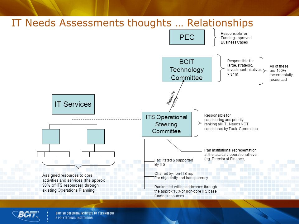 IT Needs Assessments thoughts … Relationships PEC BCIT Technology Committee Responsible for large, strategic, investment initatives > $1m All of these are 100% incrementally resourced ITS Operational Steering Committee IT Services Assigned resources to core activities and services (the approx 90% of ITS resources) through existing Operations Planning Reports out to Responsible for considering and priority ranking all I.T.