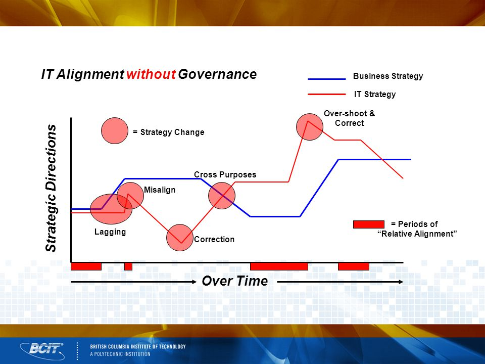 Business Strategy IT Strategy IT Alignment without Governance Lagging Misalign Correction Cross Purposes Over-shoot & Correct Over Time Strategic Directions = Periods of Relative Alignment = Strategy Change