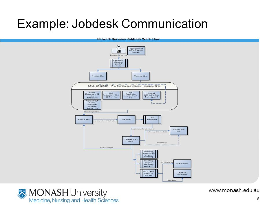 www.monash.edu.au 8 Example: Jobdesk Communication