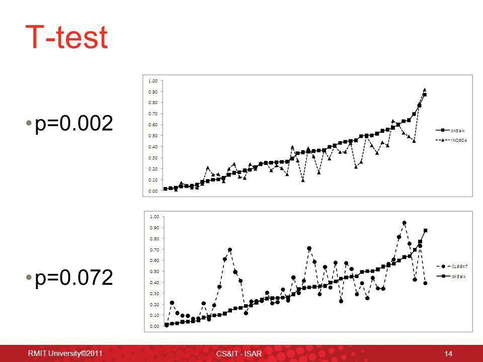RMIT University©2011 CS&IT - ISAR 14 T-test p=0.002 p=0.072