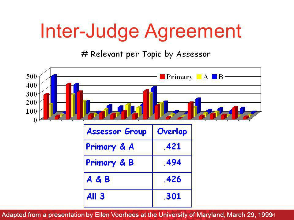 Inter-Judge Agreement Adapted from a presentation by Ellen Voorhees at the University of Maryland, March 29, 1999 31
