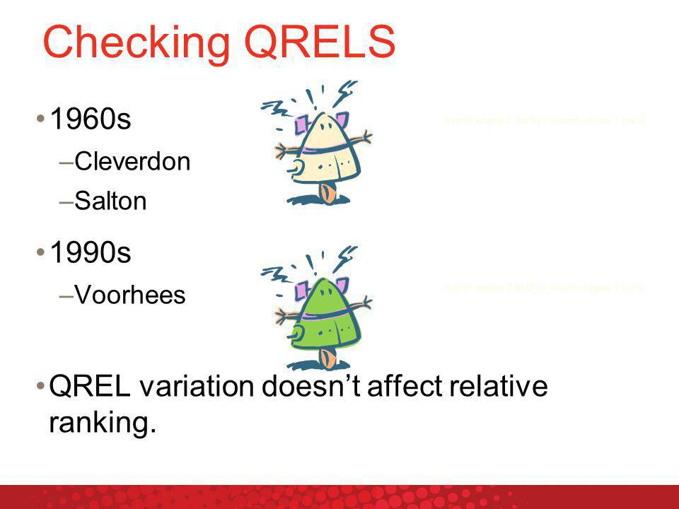 1960s –Cleverdon –Salton 1990s –Voorhees QREL variation doesn't affect relative ranking.