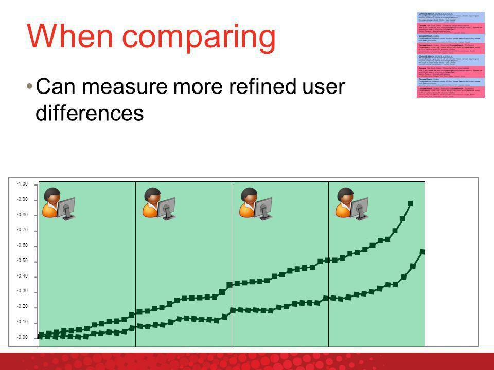 When comparing 0.00 0.10 0.20 0.30 0.40 0.50 0.60 0.70 0.80 0.90 1.00 Can measure more refined user differences