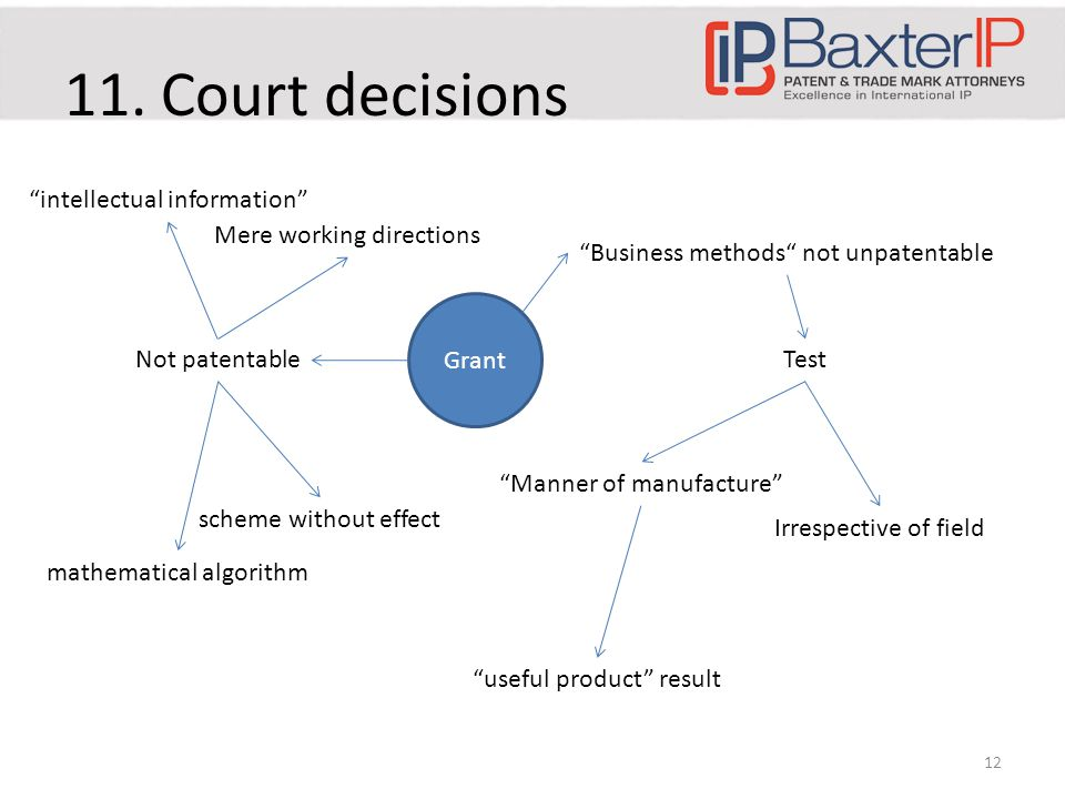 """11. Court decisions 12 Grant """"Business methods"""" not unpatentable Test """"Manner of manufacture"""" Irrespective of field Not patentable """"intellectual infor"""