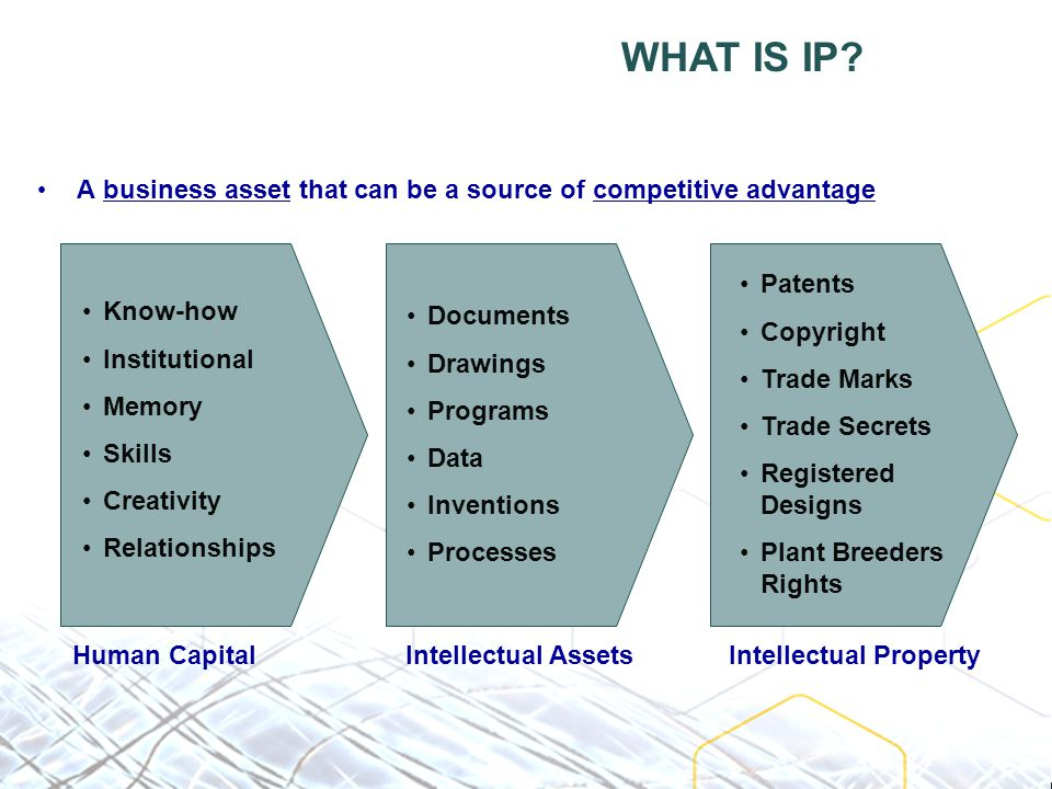 A business asset that can be a source of competitive advantage Know-how Institutional Memory Skills Creativity Relationships Human Capital WHAT IS IP.