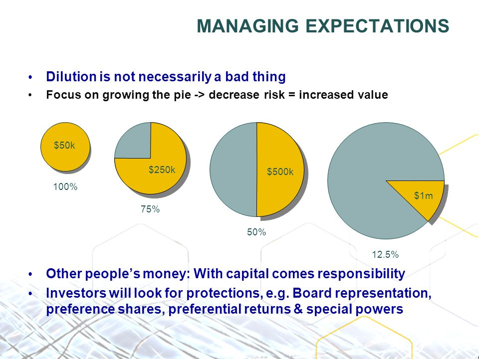 MANAGING EXPECTATIONS Dilution is not necessarily a bad thing Focus on growing the pie -> decrease risk = increased value Other people's money: With capital comes responsibility Investors will look for protections, e.g.