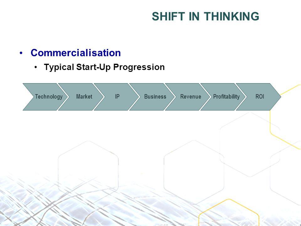 SHIFT IN THINKING Commercialisation Typical Start-Up Progression MarketIPBusinessRevenueProfitabilityROITechnology