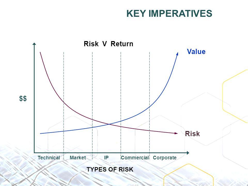 Risk V Return Value Risk $$ TechnicalMarketIPCommercialCorporate TYPES OF RISK KEY IMPERATIVES