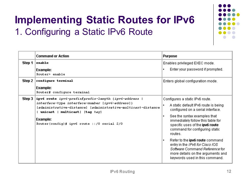 IPv6 Routing 12 Implementing Static Routes for IPv6 1. Configuring a Static IPv6 Route