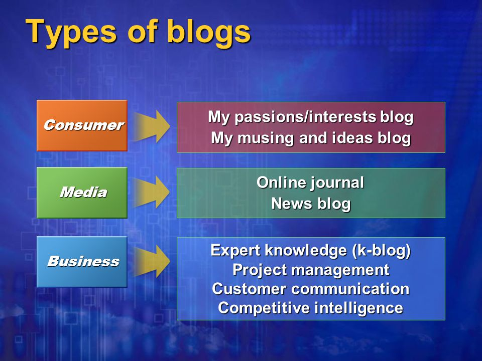 Types of blogs Online journal News blog Media My passions/interests blog My musing and ideas blog Consumer Expert knowledge (k-blog) Project management Customer communication Competitive intelligence Business