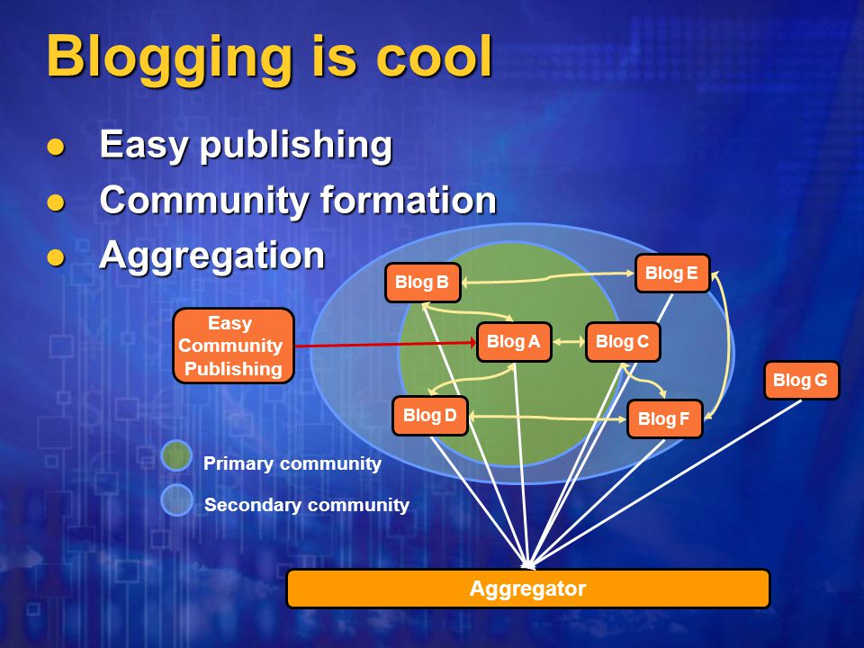 Blog G Blog F Blog E Aggregator Blog A Blog D Blog C Blog B Easy Community Publishing Primary community Secondary community Blogging is cool Easy publishing Easy publishing Community formation Community formation Aggregation Aggregation