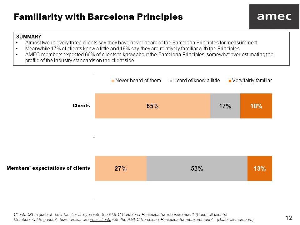 12 Familiarity with Barcelona Principles Clients Q3 In general, how familiar are you with the AMEC Barcelona Principles for measurement.