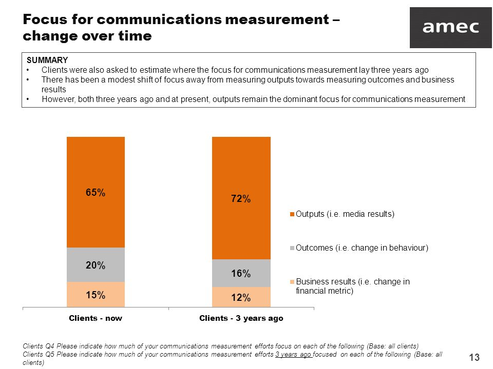 13 Focus for communications measurement – change over time Clients Q4 Please indicate how much of your communications measurement efforts focus on each of the following (Base: all clients) Clients Q5 Please indicate how much of your communications measurement efforts 3 years ago focused on each of the following (Base: all clients) SUMMARY Clients were also asked to estimate where the focus for communications measurement lay three years ago There has been a modest shift of focus away from measuring outputs towards measuring outcomes and business results However, both three years ago and at present, outputs remain the dominant focus for communications measurement
