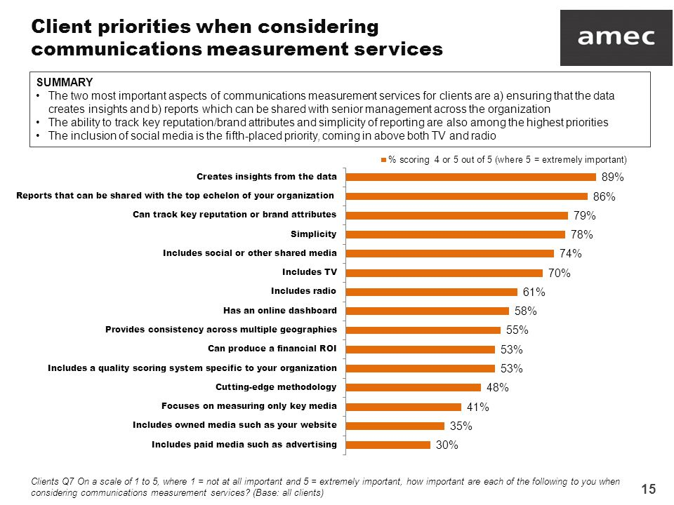 15 Client priorities when considering communications measurement services Clients Q7 On a scale of 1 to 5, where 1 = not at all important and 5 = extremely important, how important are each of the following to you when considering communications measurement services.
