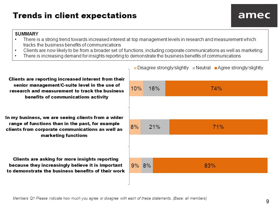 9 Trends in client expectations Members Q1 Please indicate how much you agree or disagree with each of these statements.