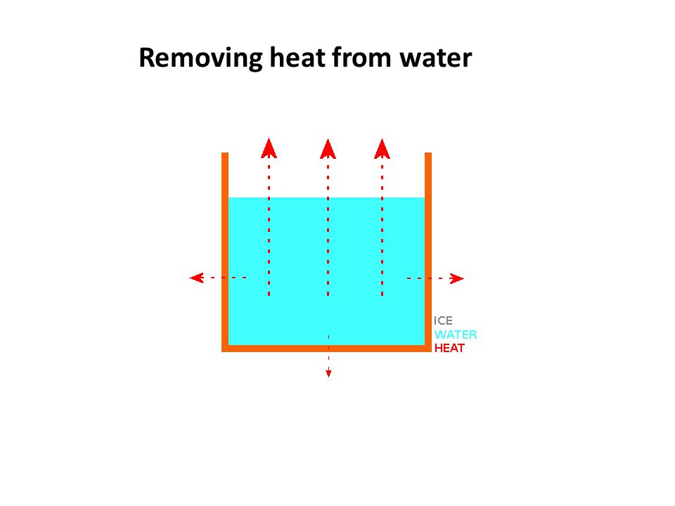 Removing heat from water