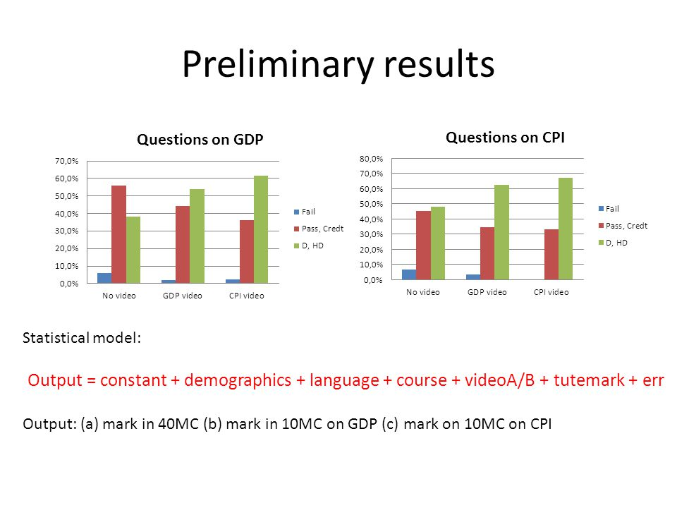 Preliminary results Statistical model: Output = constant + demographics + language + course + videoA/B + tutemark + err Output: (a) mark in 40MC (b) mark in 10MC on GDP (c) mark on 10MC on CPI