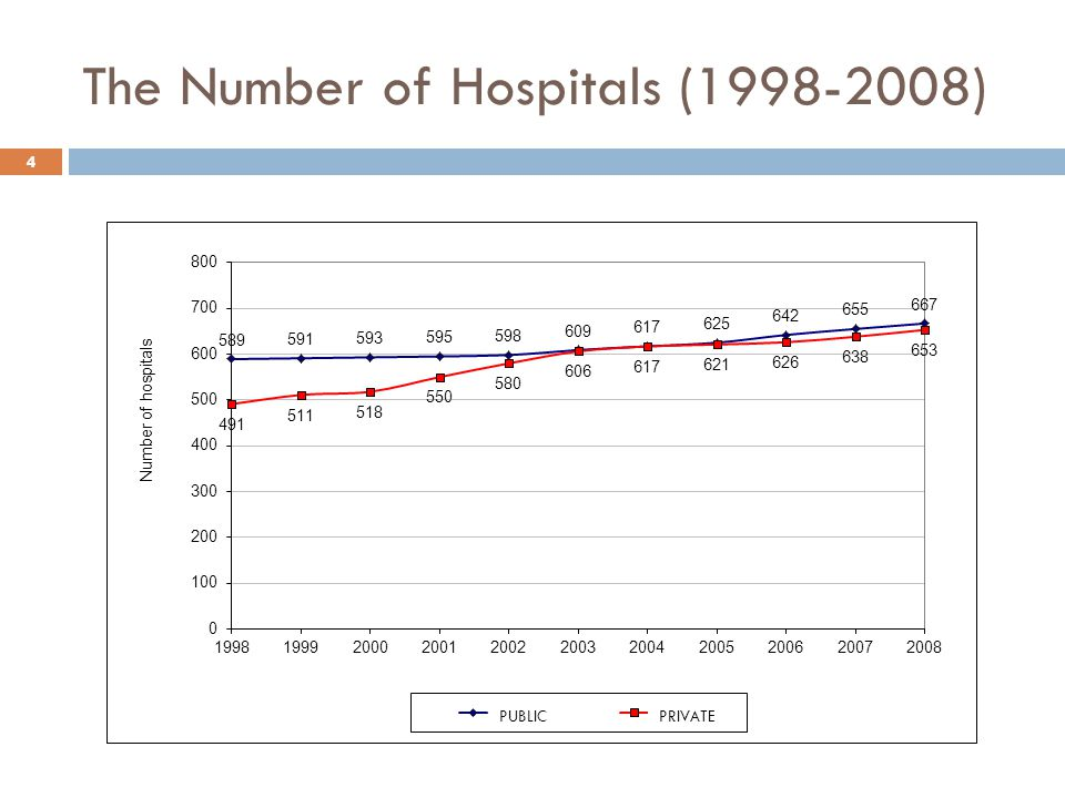 The Number of Hospitals ( ) 4