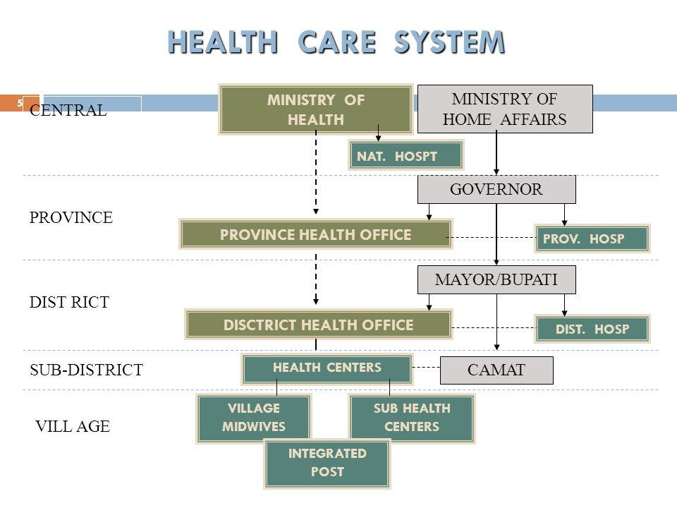 Hospital Reform Bureaucratic (Pre-1991) Semi Autonomous (Swadana) (1991) Public Service Agency (BLU/BLUD) (2007) BureaucraticCorporation Not for profit Non- privatization 6