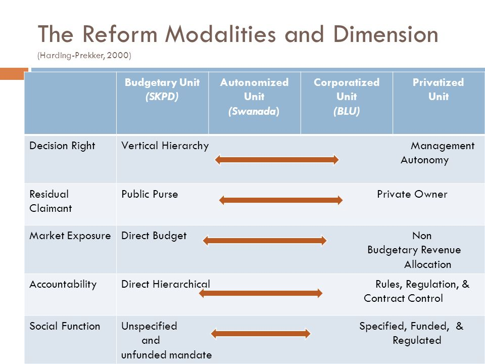 The Reform Modalities and Dimension (Harding-Prekker, 2000) Budgetary Unit (SKPD) Autonomized Unit (Swanada) Corporatized Unit (BLU) Privatized Unit Decision RightVertical Hierarchy Management Autonomy Residual Claimant Public Purse Private Owner Market ExposureDirect Budget Non Budgetary Revenue Allocation AccountabilityDirect Hierarchical Rules, Regulation, & Contract Control Social FunctionUnspecified Specified, Funded, & and Regulated unfunded mandate
