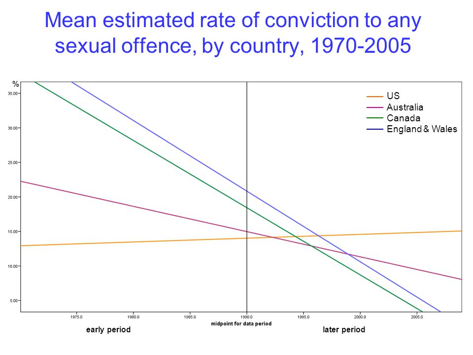 Mean estimated rate of conviction to any sexual offence, by country, early periodlater period US Australia Canada England & Wales %
