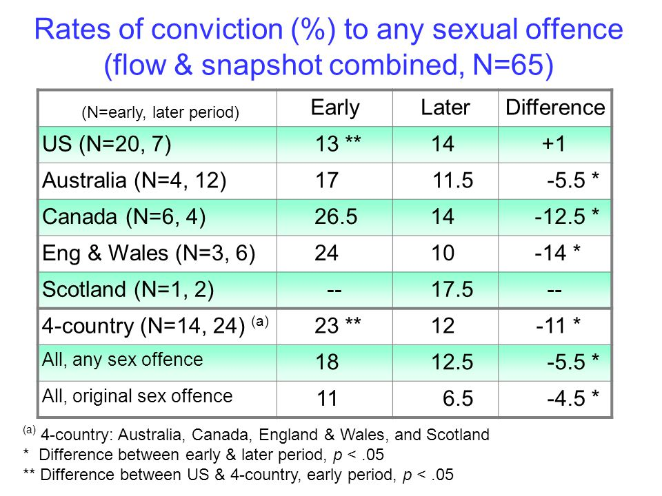 Rates of conviction (%) to any sexual offence (flow & snapshot combined, N=65) (N=early, later period) EarlyLater Difference US (N=20, 7)13 **14+1 Australia (N=4, 12)1711.5-5.5 * Canada (N=6, 4)26.514-12.5 * Eng & Wales (N=3, 6)2410-14 * Scotland (N=1, 2)--17.5-- 4-country (N=14, 24) (a) 23 **12-11 * All, any sex offence 1812.5-5.5 * All, original sex offence 116.5-4.5 * (a) 4-country: Australia, Canada, England & Wales, and Scotland * Difference between early & later period, p <.05 ** Difference between US & 4-country, early period, p <.05