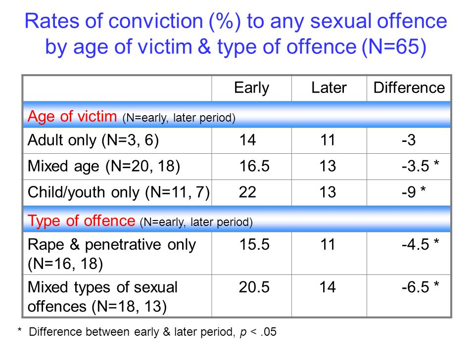 Rates of conviction (%) to any sexual offence by age of victim & type of offence (N=65) EarlyLater Difference Age of victim (N=early, later period) Adult only (N=3, 6)1411-3 Mixed age (N=20, 18)16.513-3.5 * Child/youth only (N=11, 7)2213-9 * Type of offence (N=early, later period) Rape & penetrative only (N=16, 18) 15.511-4.5 * Mixed types of sexual offences (N=18, 13) 20.514-6.5 * * Difference between early & later period, p <.05