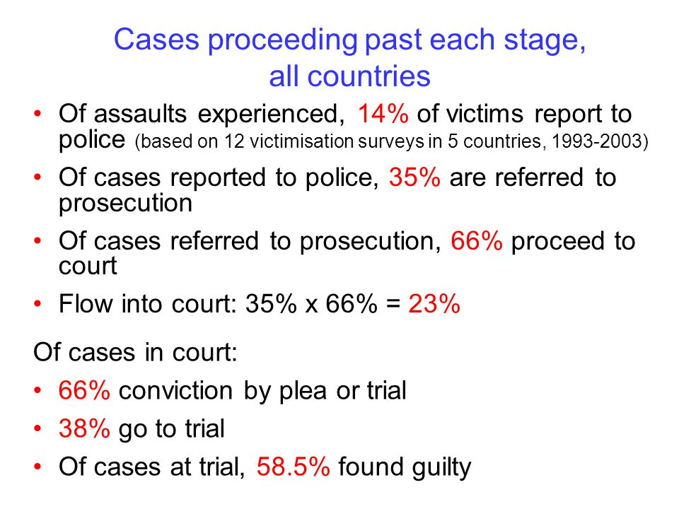Cases proceeding past each stage, all countries Of assaults experienced, 14% of victims report to police (based on 12 victimisation surveys in 5 countries, 1993-2003) Of cases reported to police, 35% are referred to prosecution Of cases referred to prosecution, 66% proceed to court Flow into court: 35% x 66% = 23% Of cases in court: 66% conviction by plea or trial 38% go to trial Of cases at trial, 58.5% found guilty