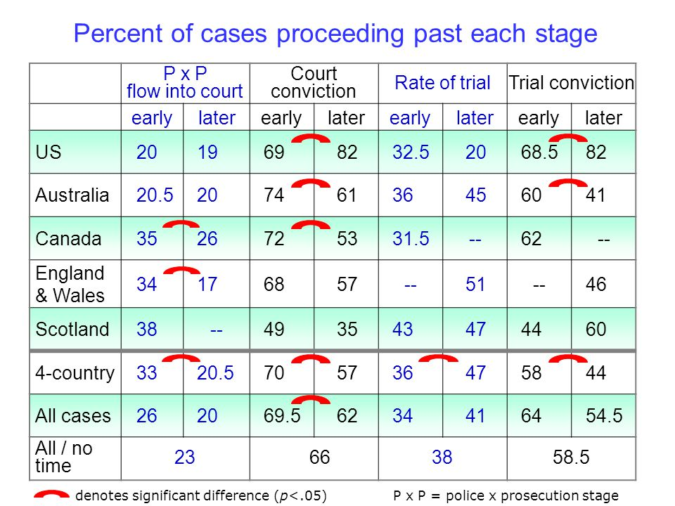 P x P flow into court Court conviction Rate of trialTrial conviction earlylaterearlylaterearlylaterearlylater US Australia Canada England & Wales Scotland country All cases All / no time denotes significant difference (p<.05)P x P = police x prosecution stage Percent of cases proceeding past each stage