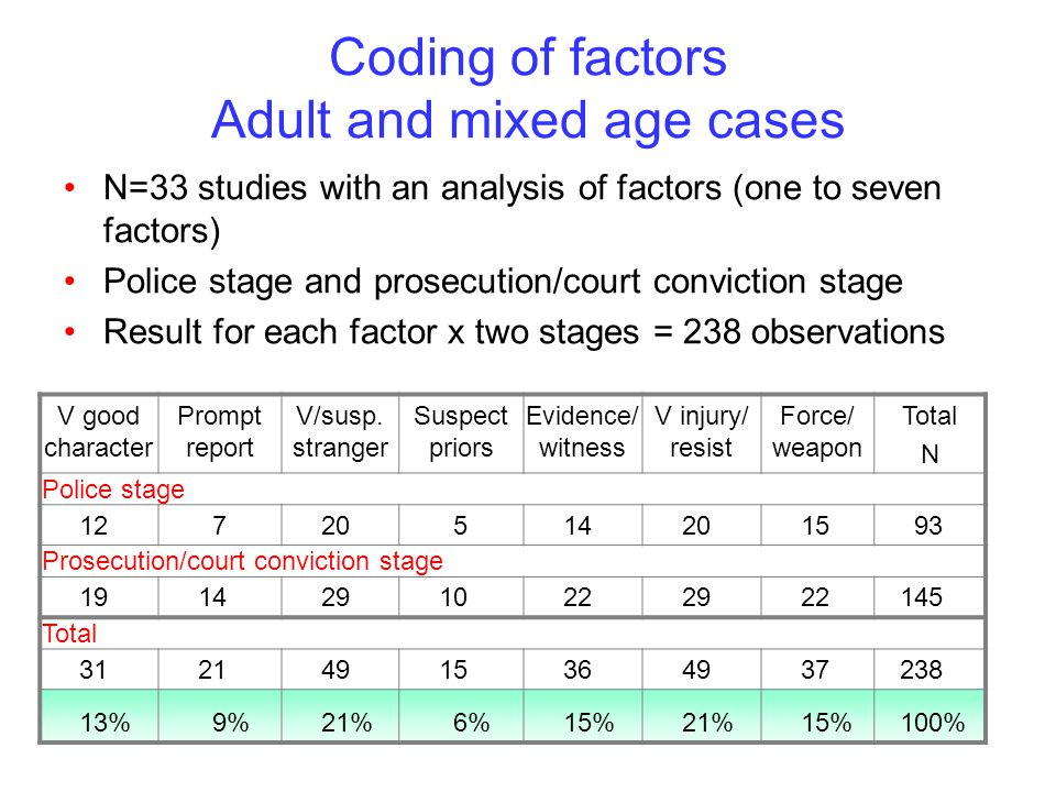 Coding of factors Adult and mixed age cases N=33 studies with an analysis of factors (one to seven factors) Police stage and prosecution/court conviction stage Result for each factor x two stages = 238 observations V good character Prompt report V/susp.