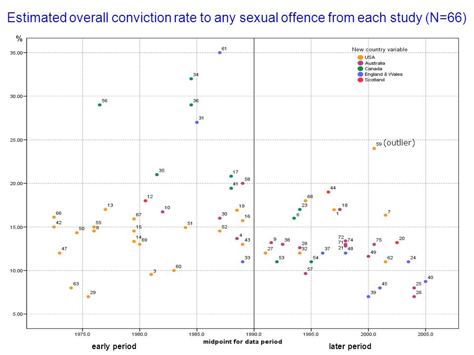 Estimated overall conviction rate to any sexual offence from each study (N=66) % (outlier) early periodlater period