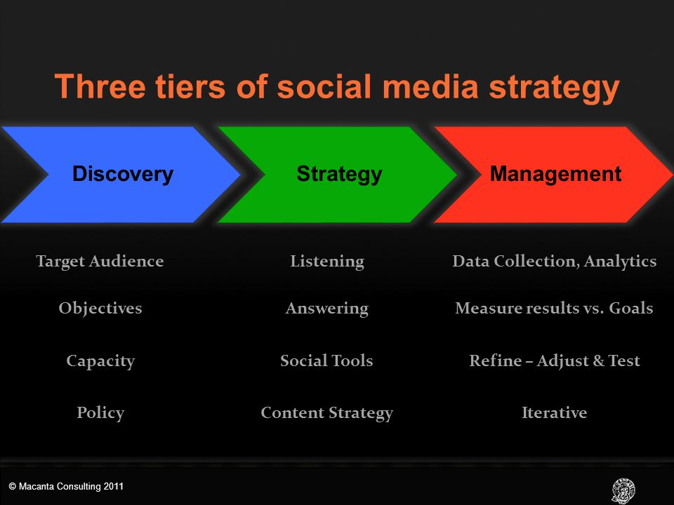 DiscoveryStrategyManagement Three tiers of social media strategy Target AudienceListeningData Collection, Analytics ObjectivesAnsweringMeasure results vs.