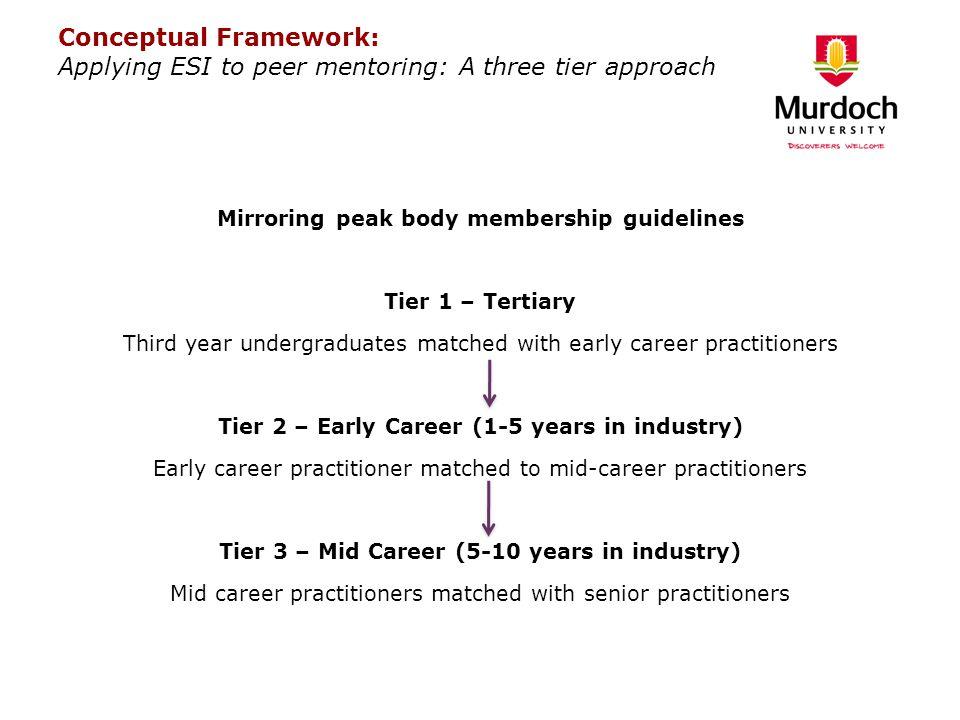 Conceptual Framework: Applying ESI to peer mentoring: A three tier approach Mirroring peak body membership guidelines Tier 1 – Tertiary Third year und