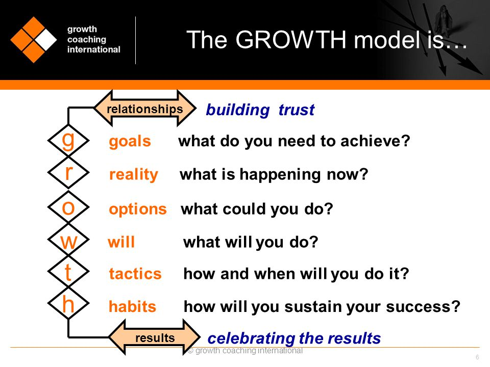 6 © growth coaching international The GROWTH model is… goals what do you need to achieve? reality what is happening now? options what could you do? wi