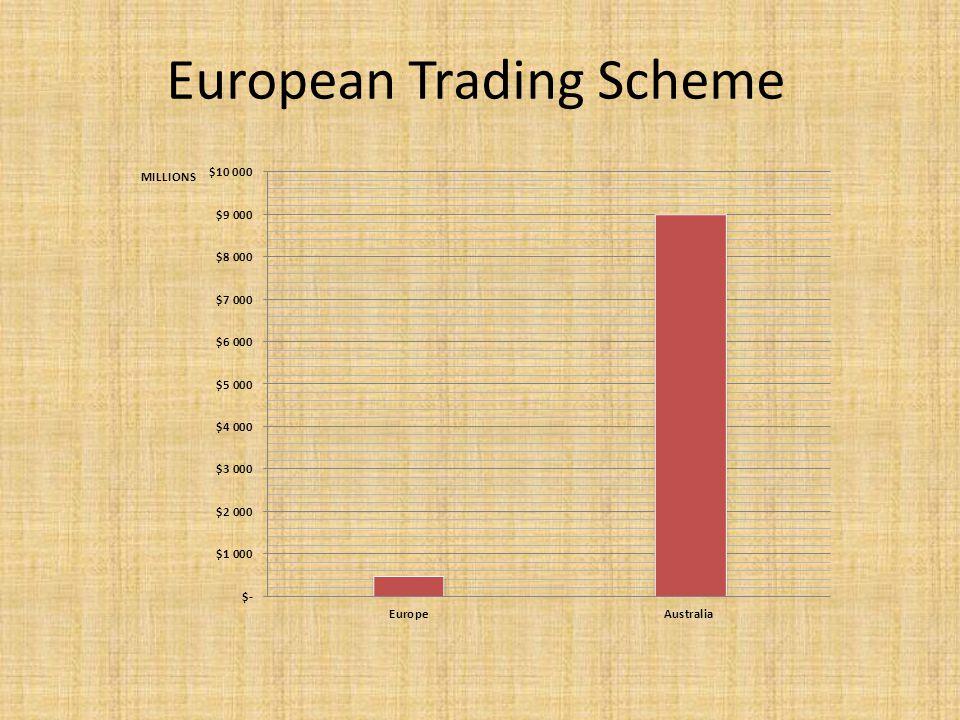European Trading Scheme